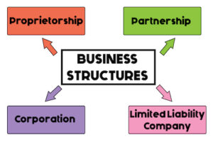 These are the types of business structures in Australia